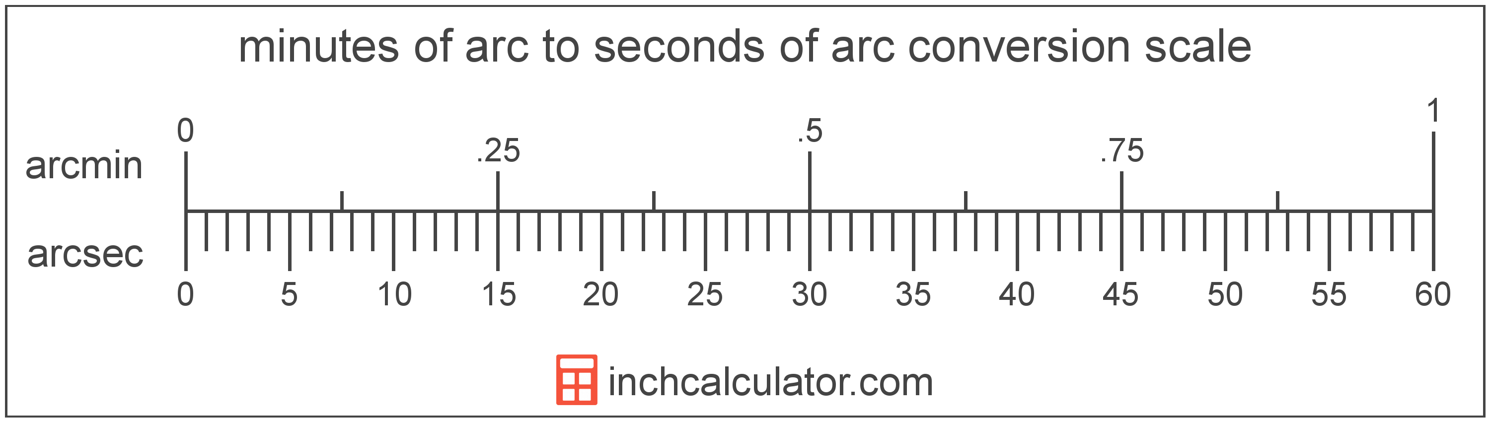 conversion scale showing seconds of arc and equivalent minutes of arc angle values