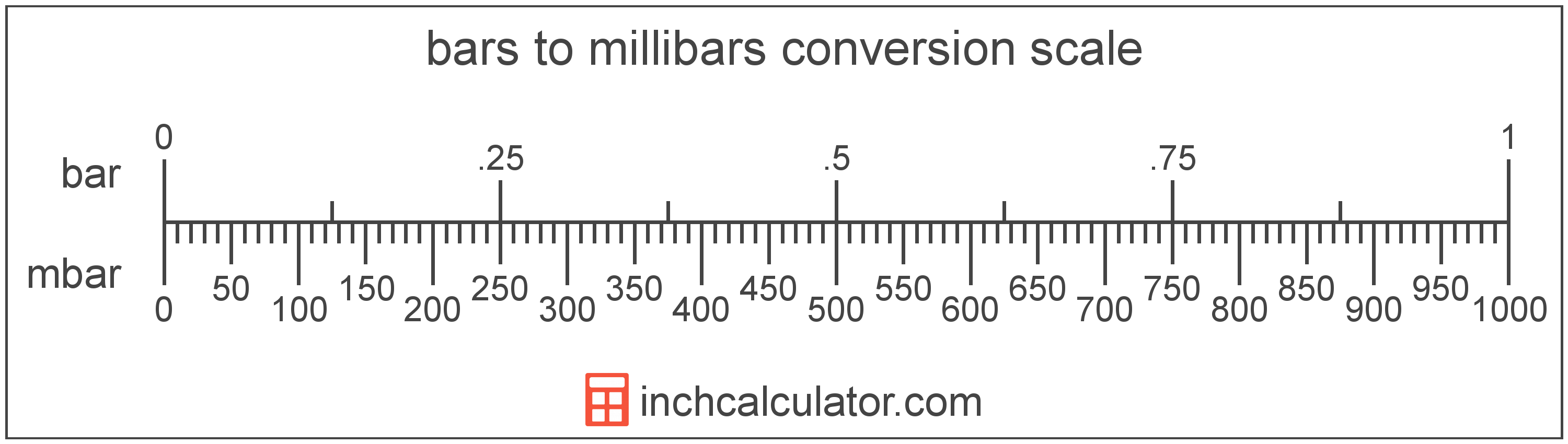 conversion scale showing bars and equivalent millibars pressure values