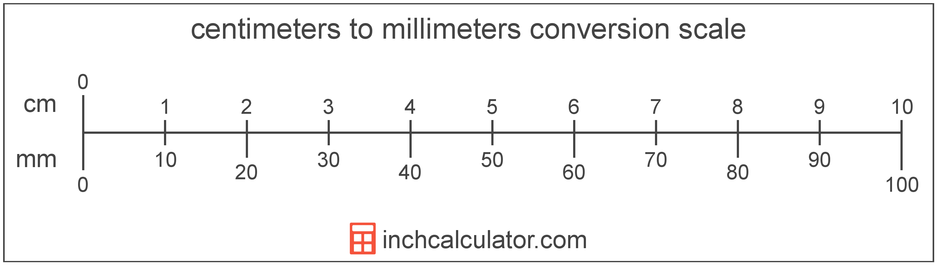 image regarding Centimetre Ruler Printable titled Switch Centimeters toward Millimeters - (cm in direction of mm)