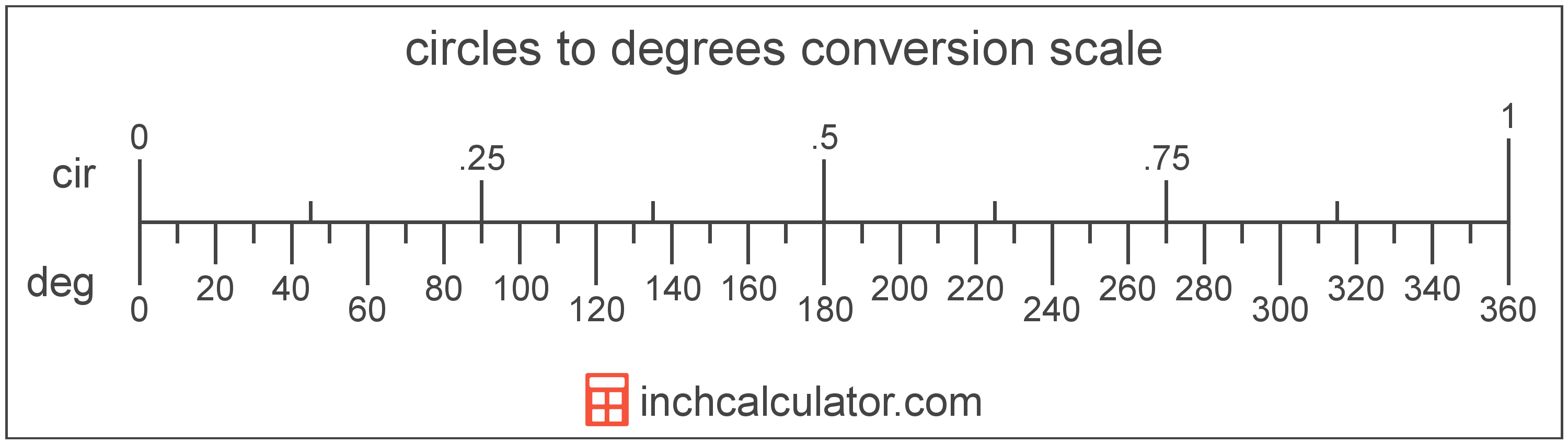 conversion scale showing circles and equivalent degrees angle values