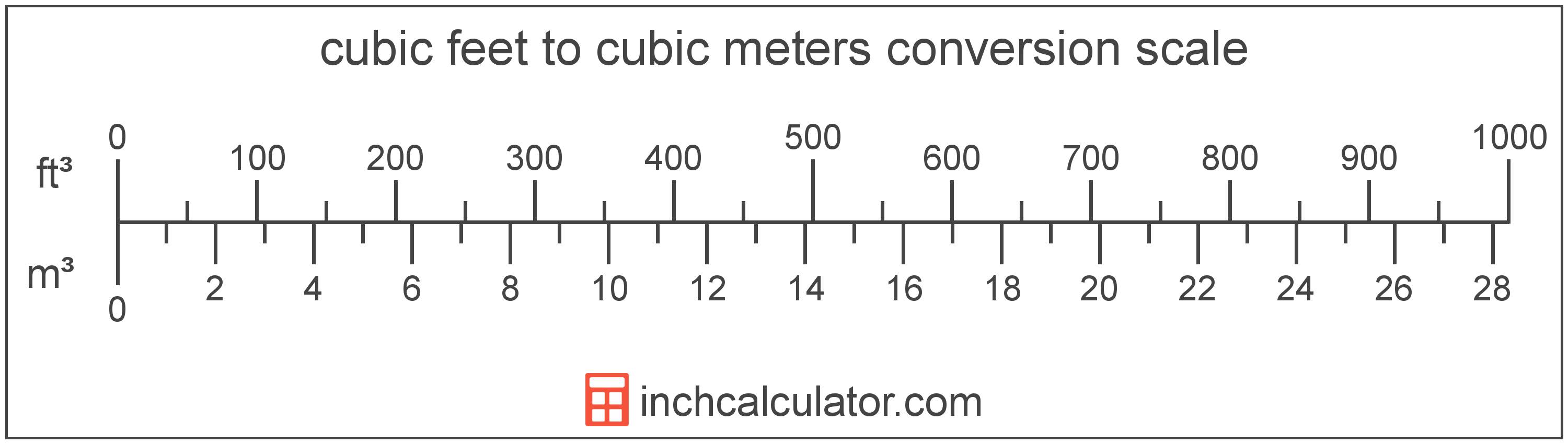 conversion scale showing cubic feet and equivalent cubic meters volume values