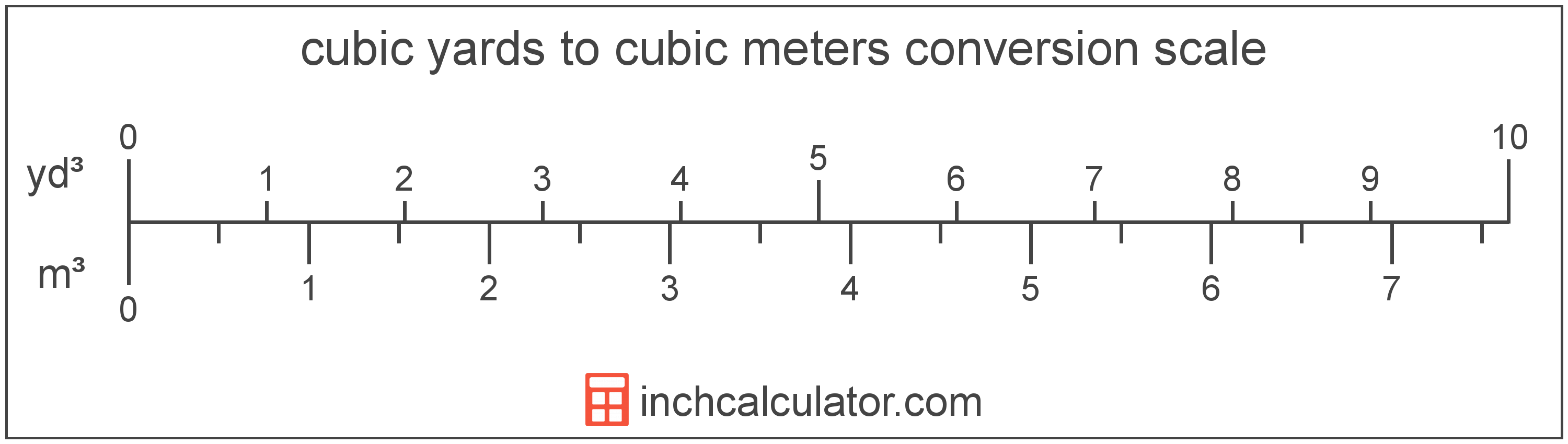 conversion scale showing cubic yards and equivalent cubic meters volume values