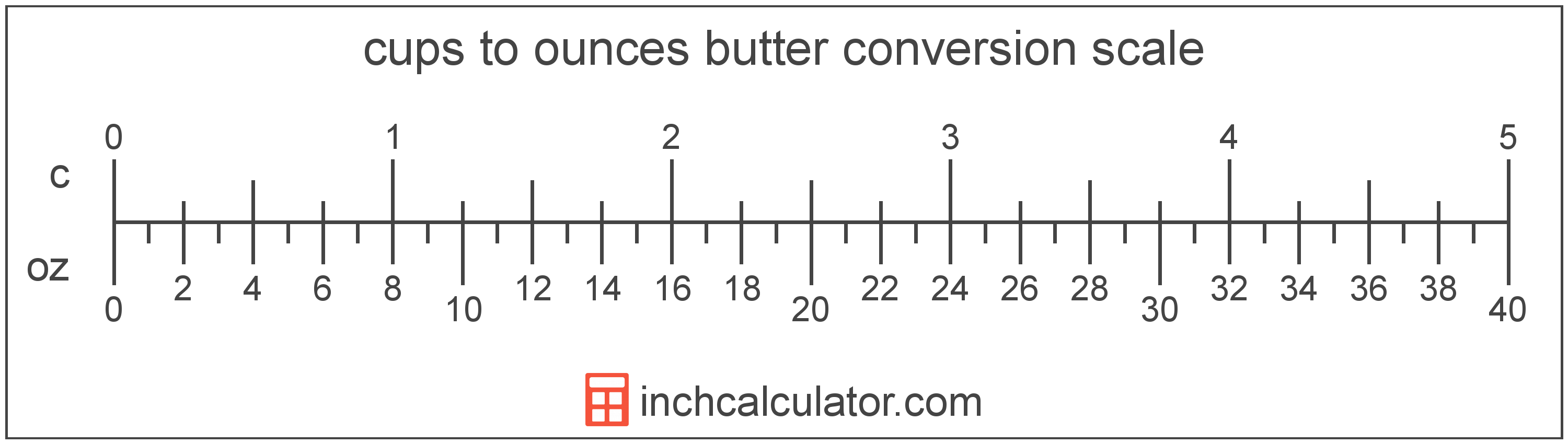 conversion scale showing cups and equivalent ounces butter values