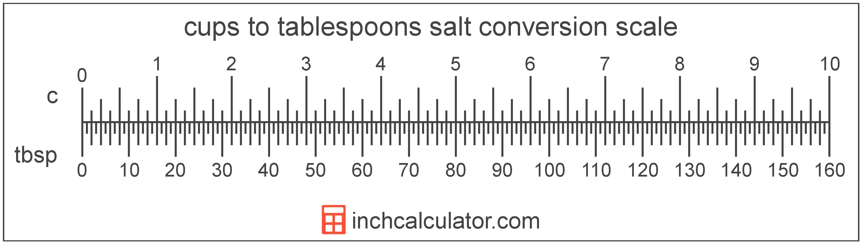Cups Of Salt To Tablespoons Conversion C To Tbsp