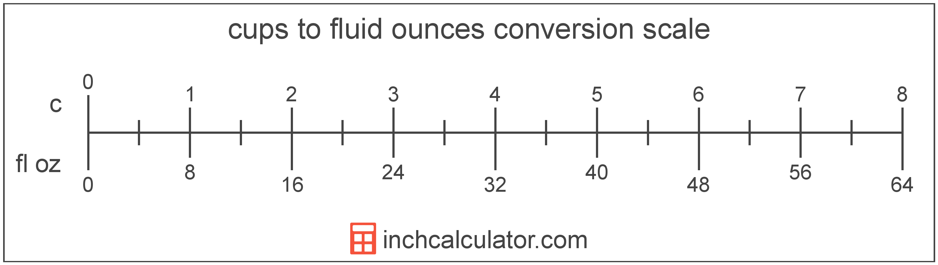 conversion scale showing fluid ounces and equivalent cups volume values