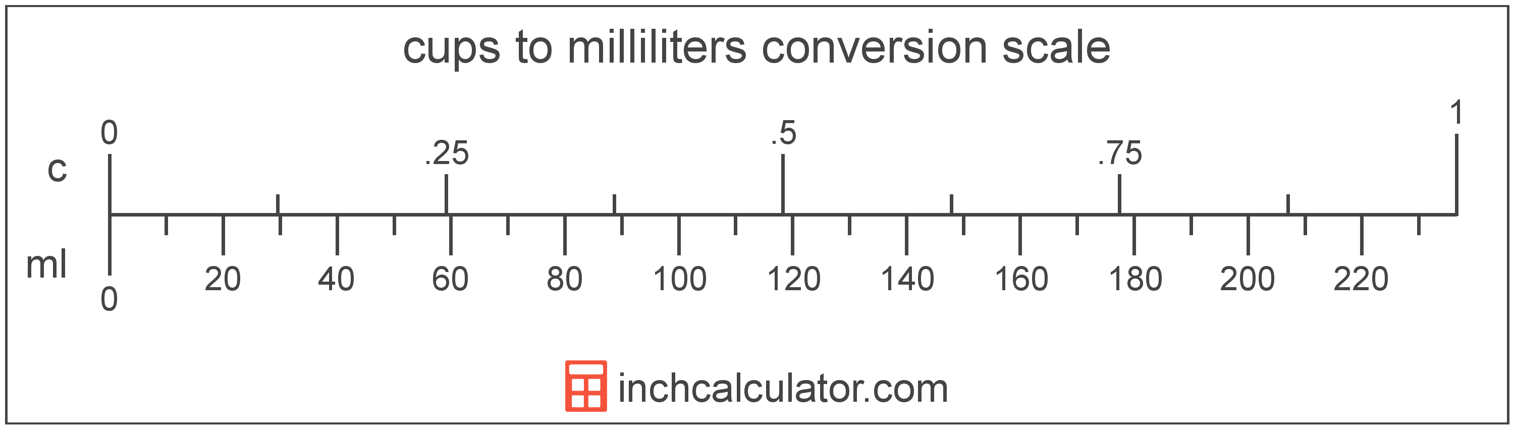Cups To Milliliters Conversion C To Ml Inch Calculator