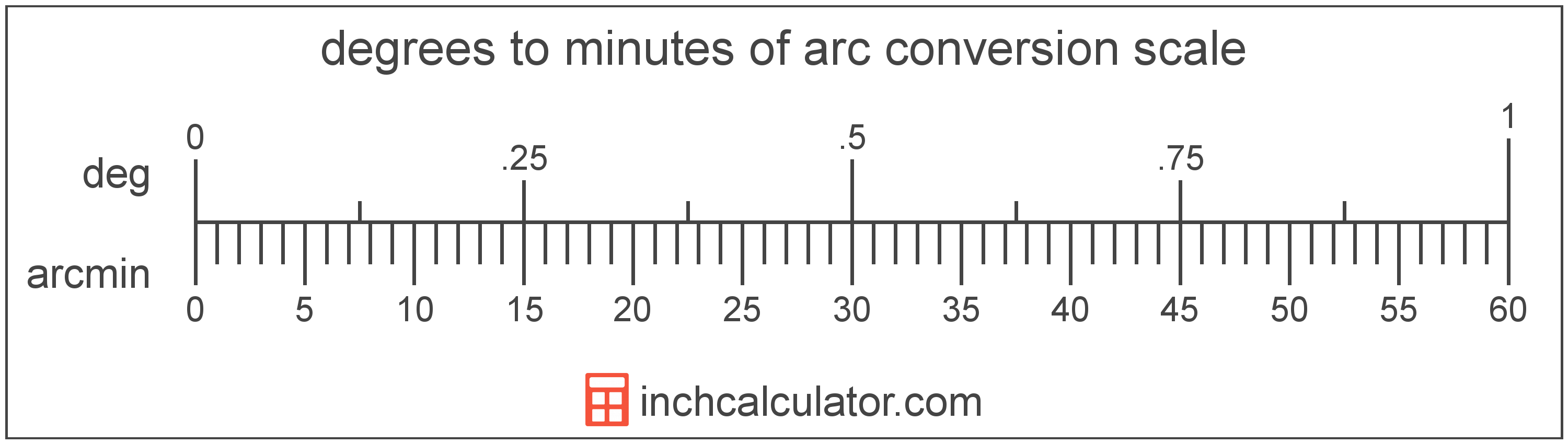 conversion scale showing minutes of arc and equivalent degrees angle values