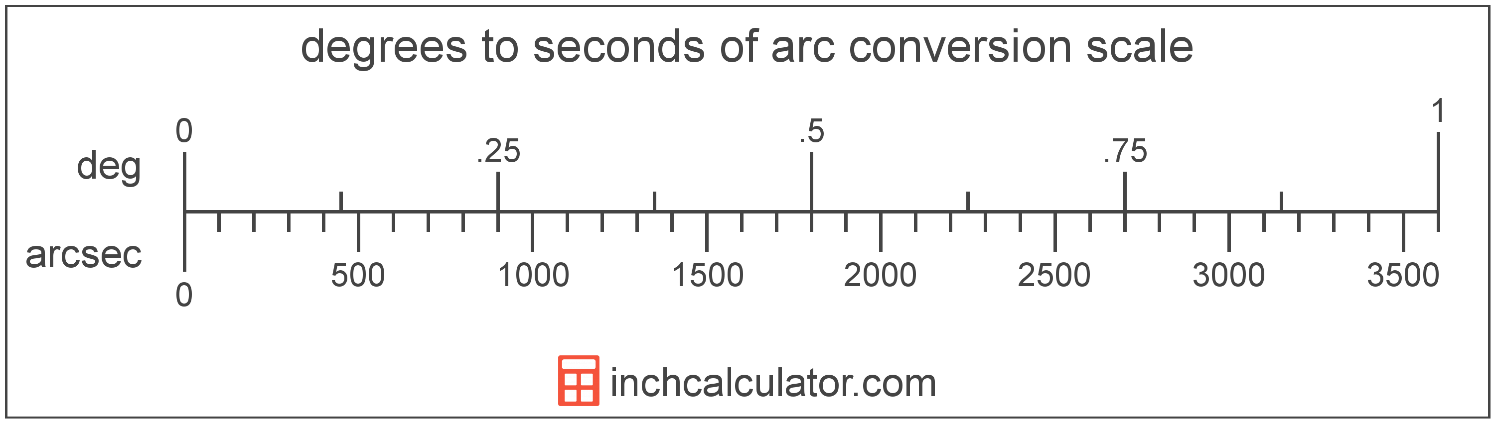 conversion scale showing seconds of arc and equivalent degrees angle values