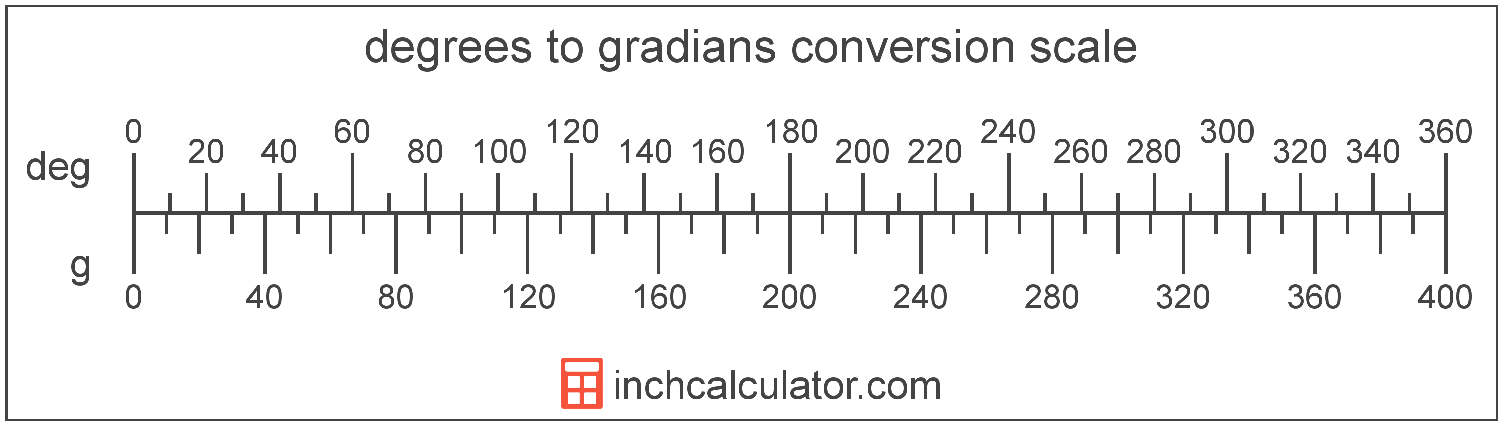 conversion scale showing degrees and equivalent gradians angle values