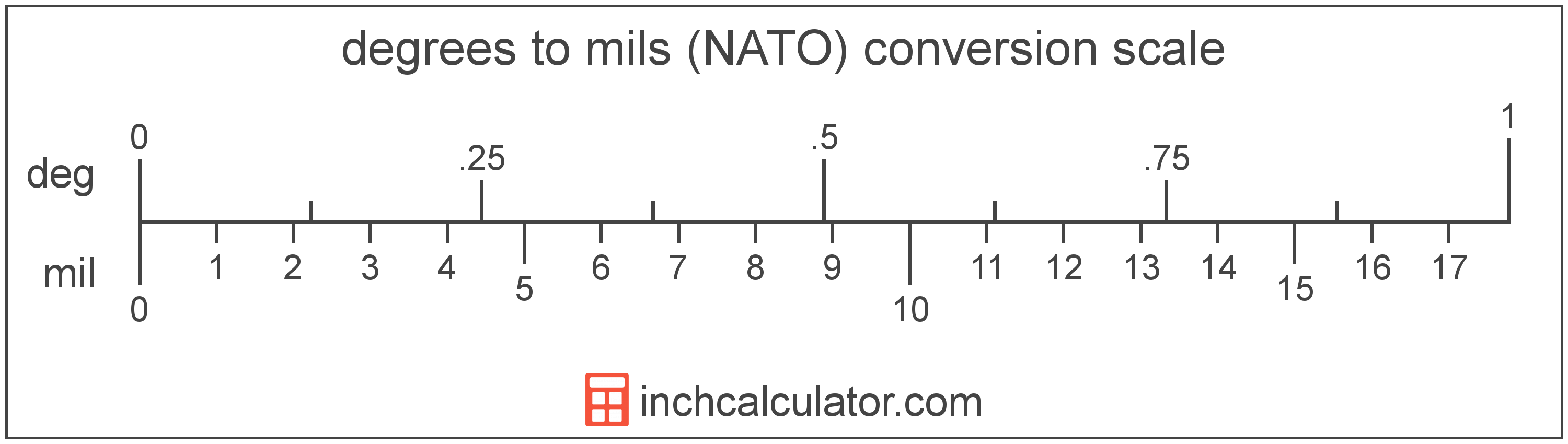 Convert Mils (NATO) to Degrees - (mil to °)