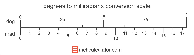 Convert Degrees to Milliradians - (° to mrad)