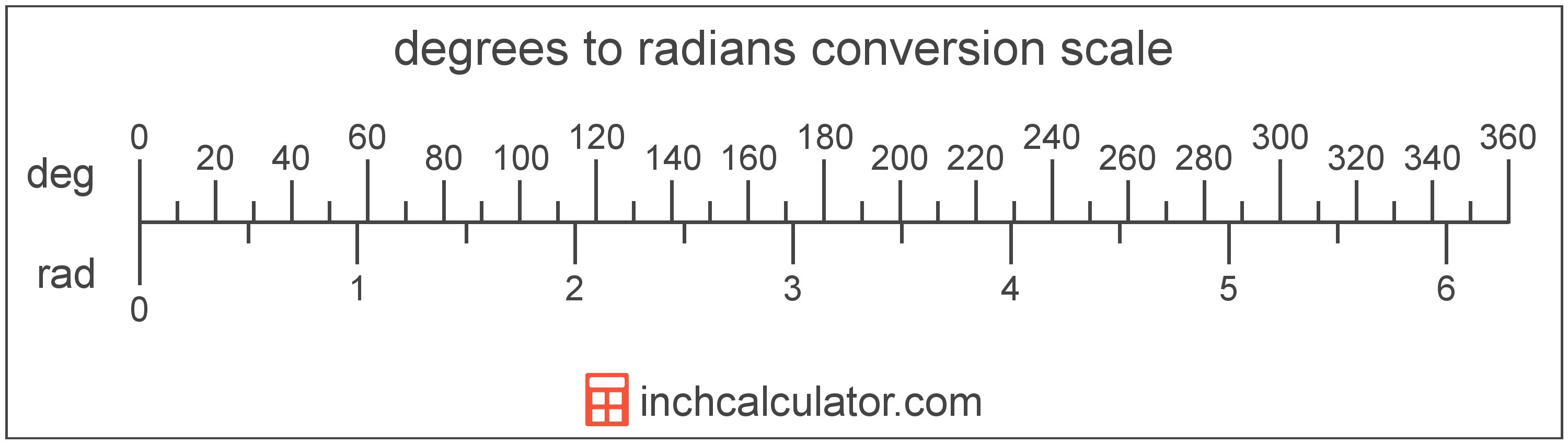 Convert Degrees to Radians - (° to rad) - Inch Calculator