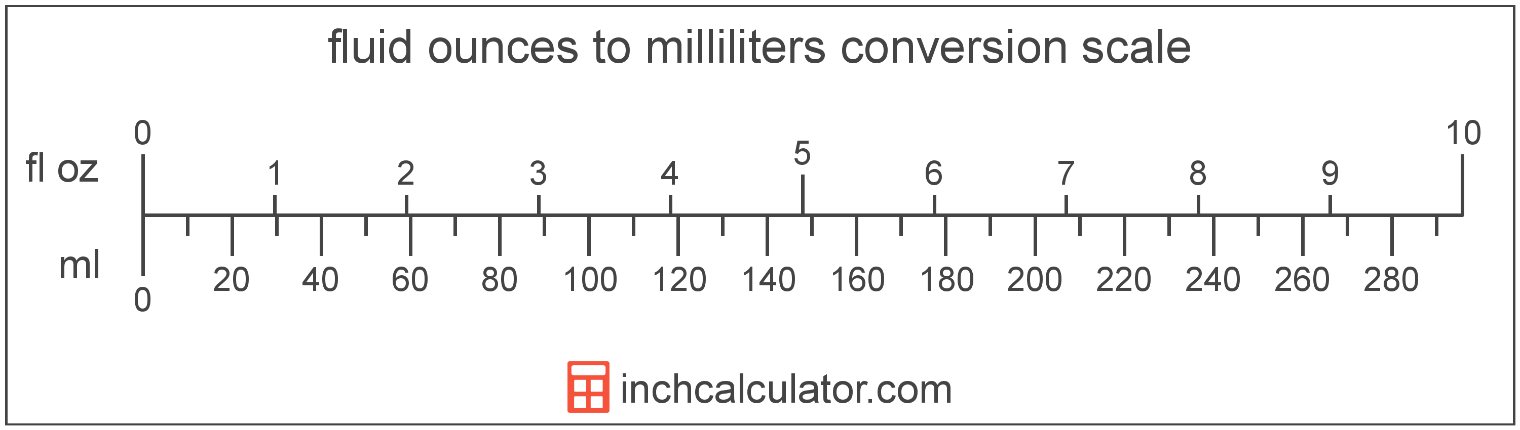 conversion scale showing milliliters and equivalent fluid ounces volume values