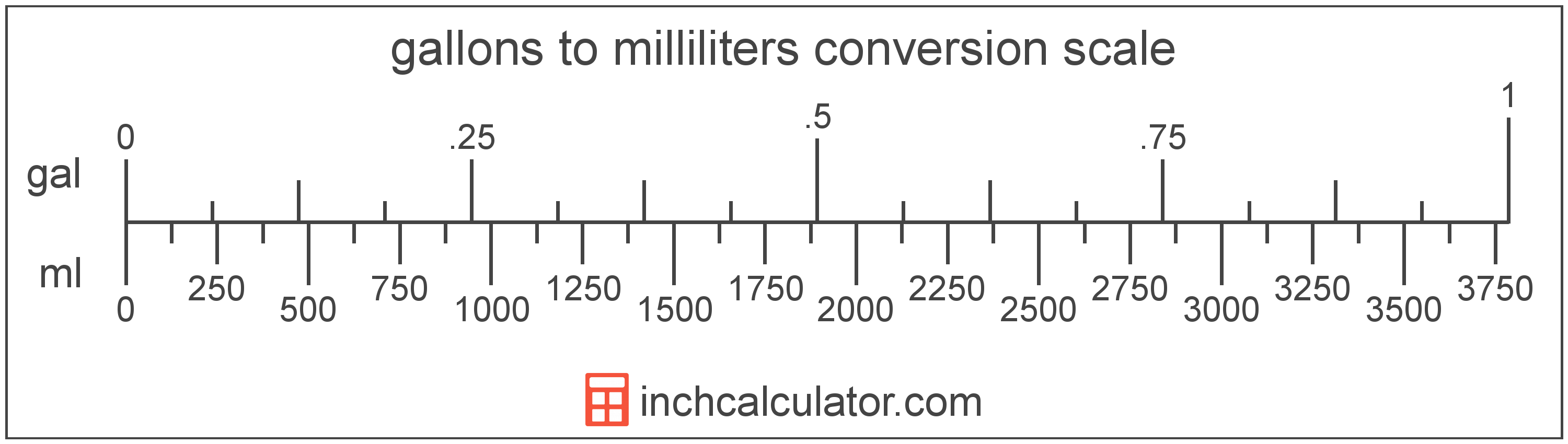 conversion scale showing milliliters and equivalent gallons volume values