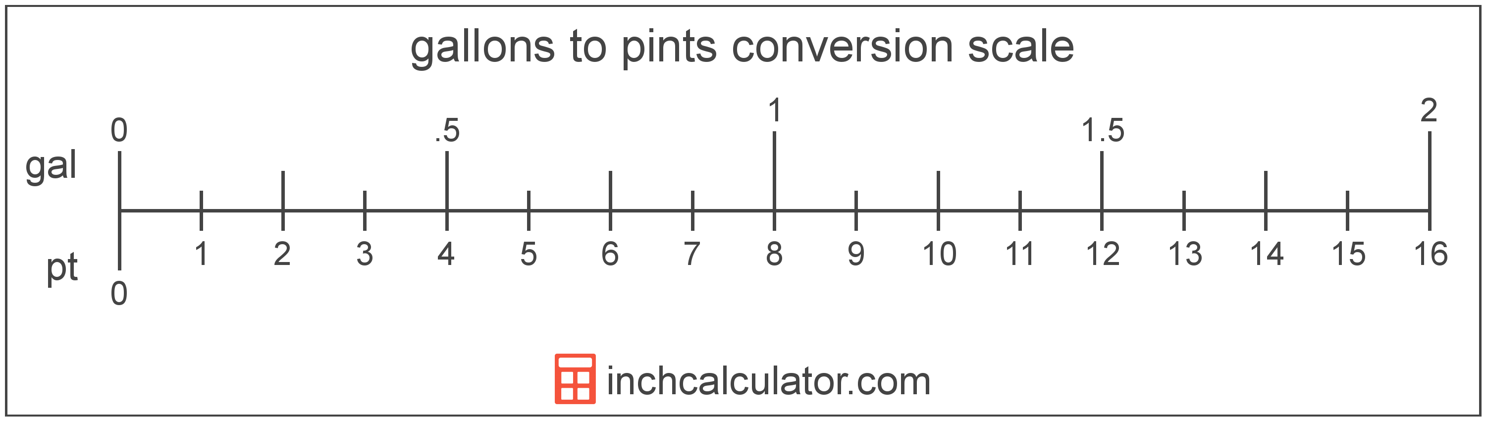 conversion scale showing gallons and equivalent pints volume values