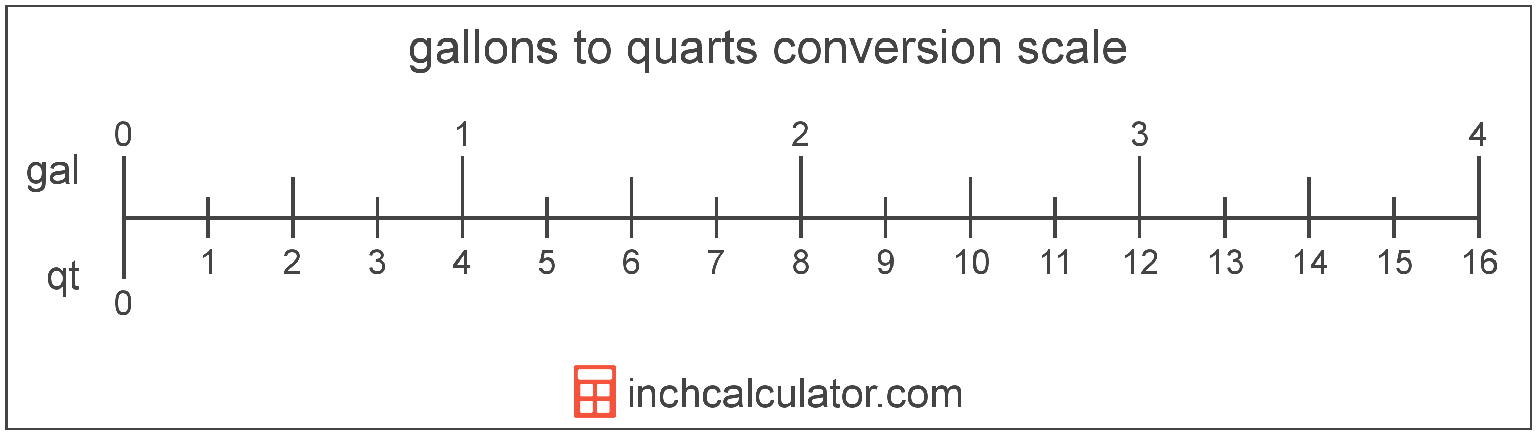Convert Quarts to Gallons - (qt to gal) - Inch Calculator