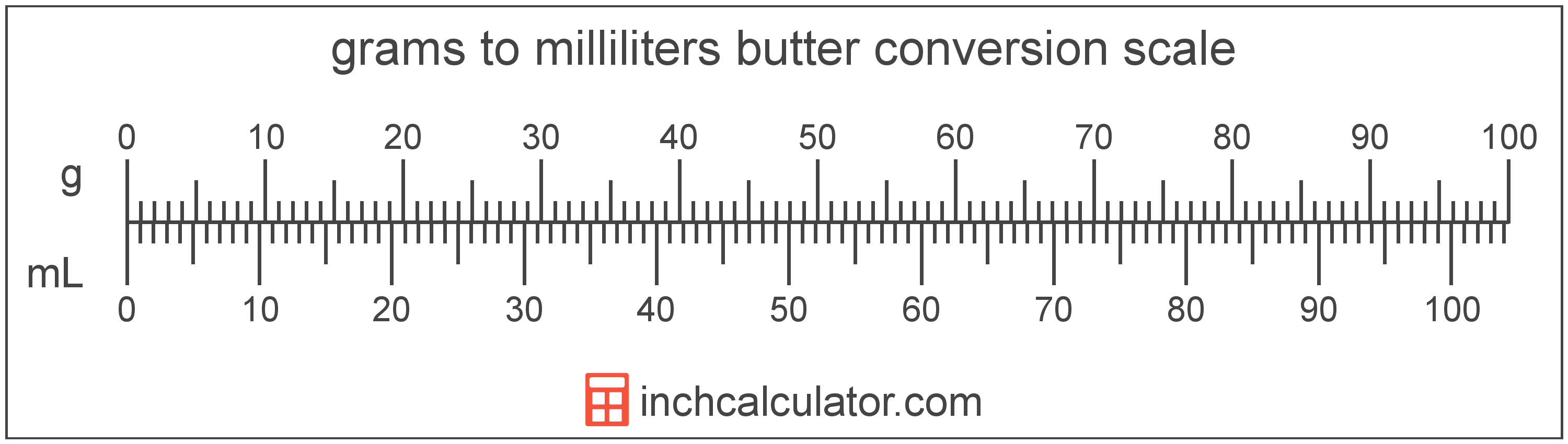 conversion scale showing milliliters and equivalent grams butter values