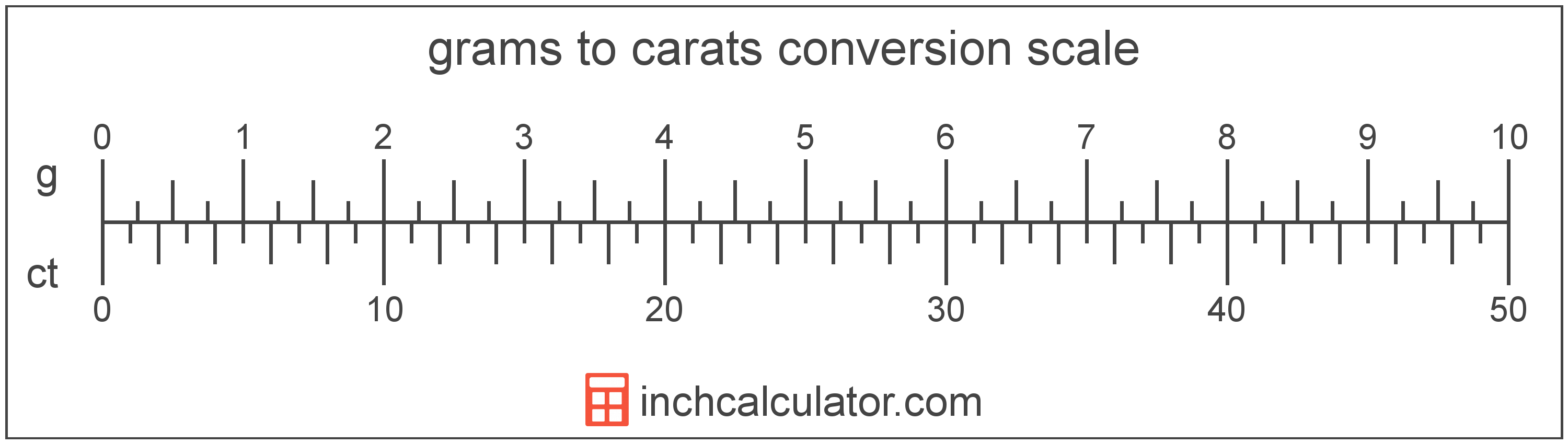 Convert Grams To Carats G Ct Inch Calculator