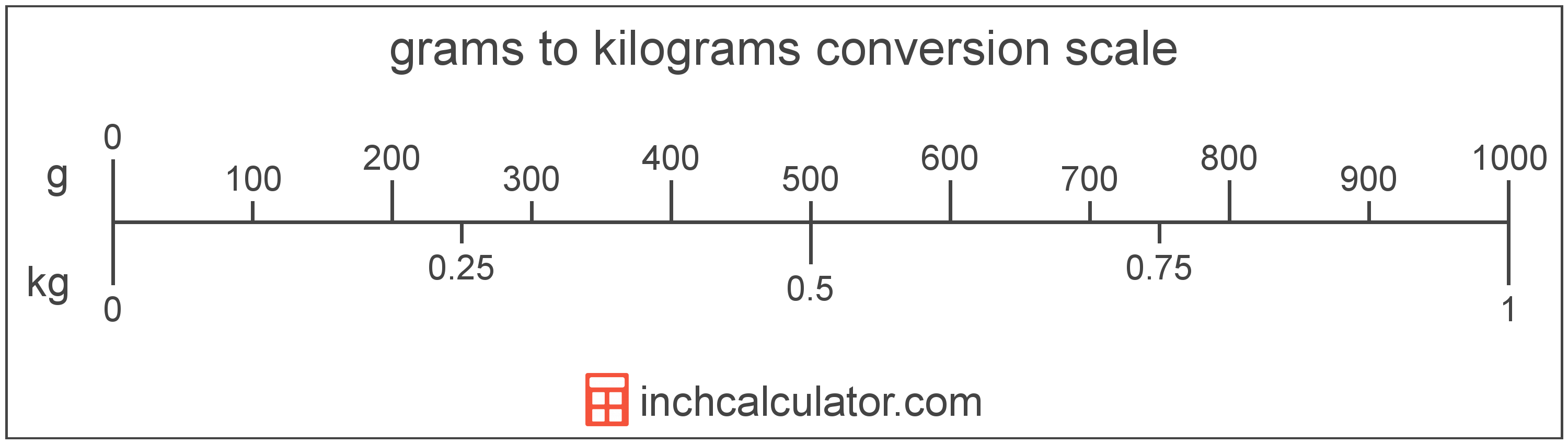 Convert Grams to Kilograms - (g to kg) - Inch Calculator