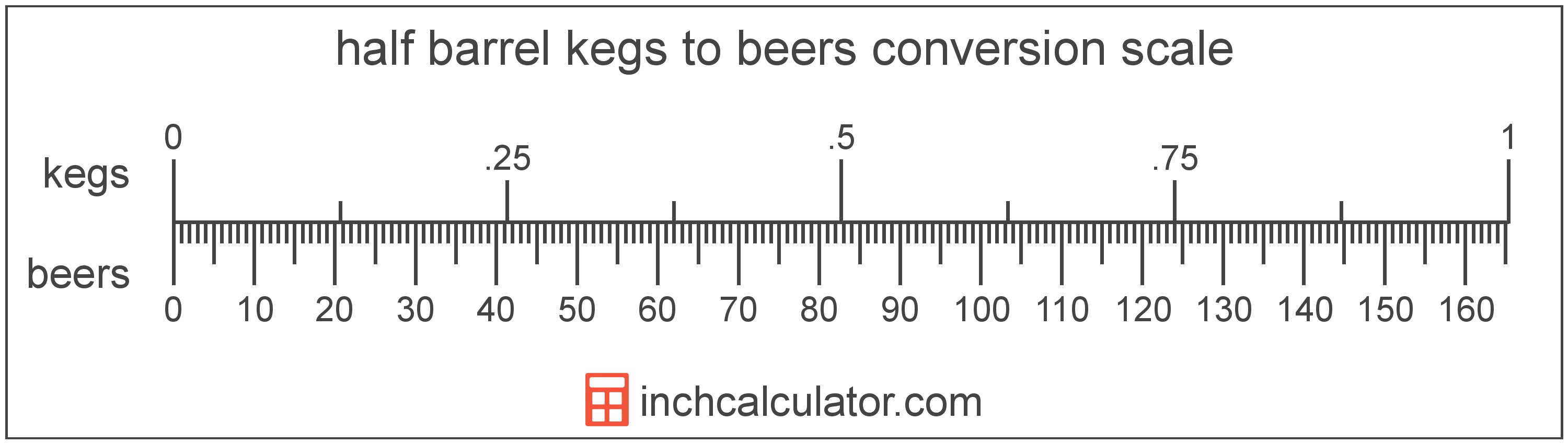 conversion scale showing half barrel kegs and equivalent beers beer volume values