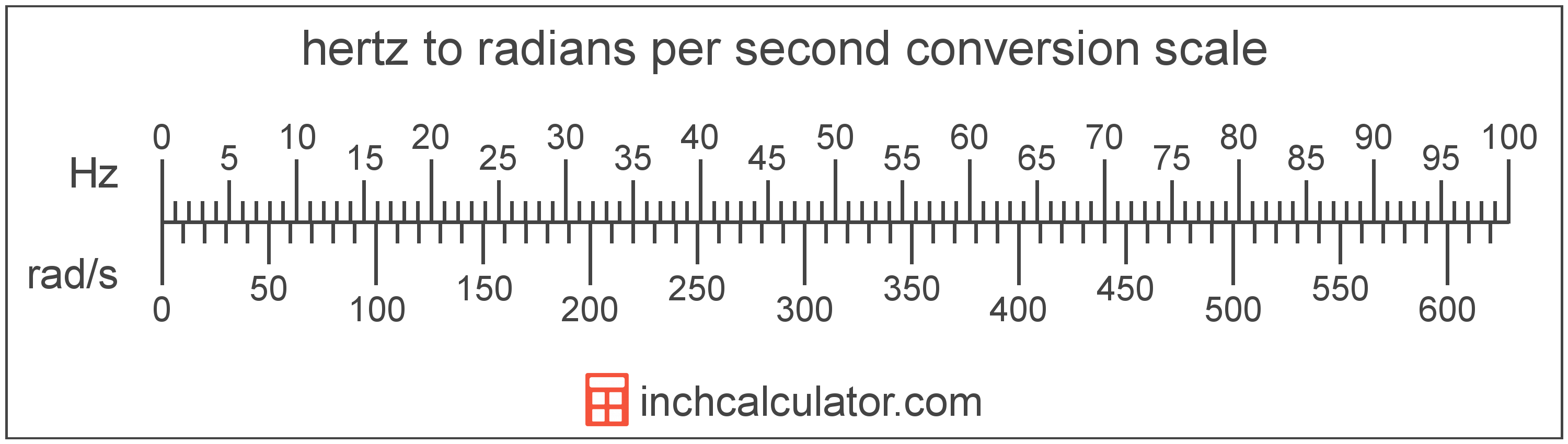 conversion scale showing radians per second and equivalent hertz frequency values