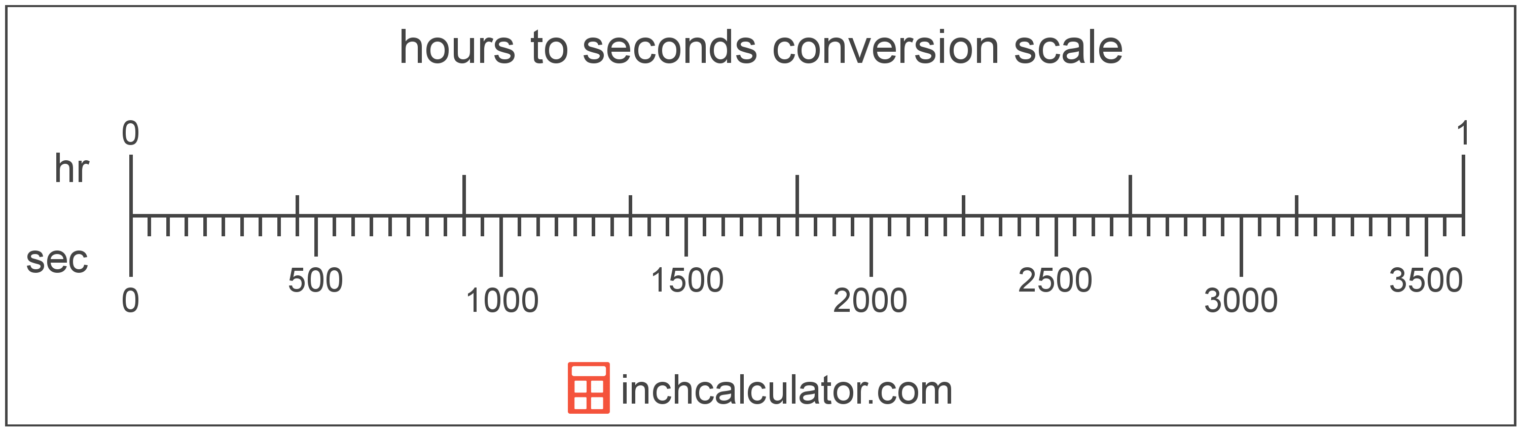 conversion scale showing seconds and equivalent hours time values