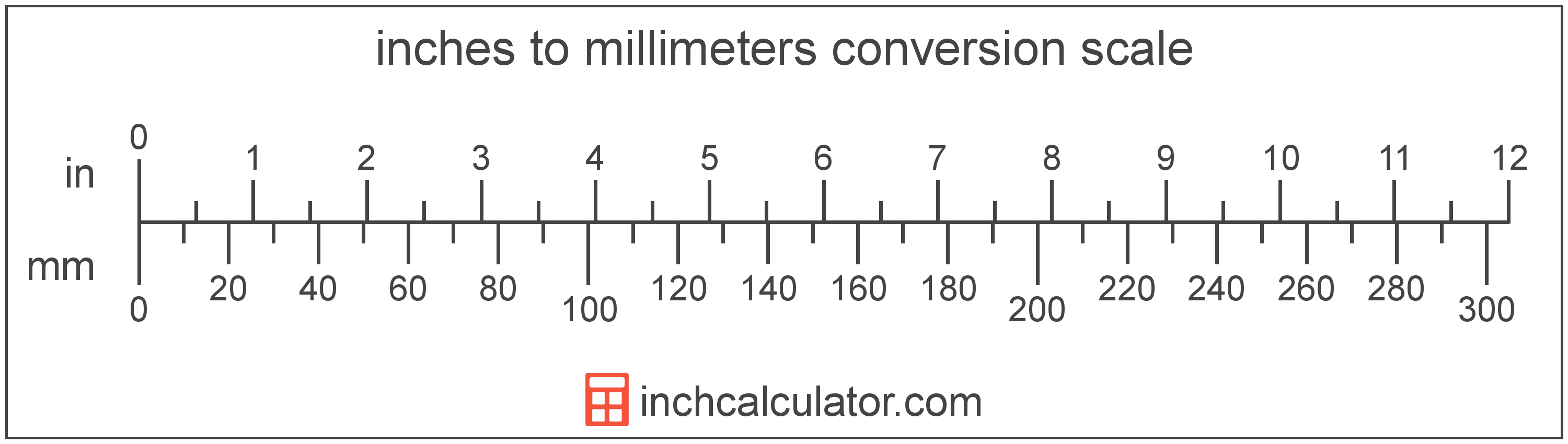 Convert mm, cm to fraction or decimal inches (in = mm = cm).