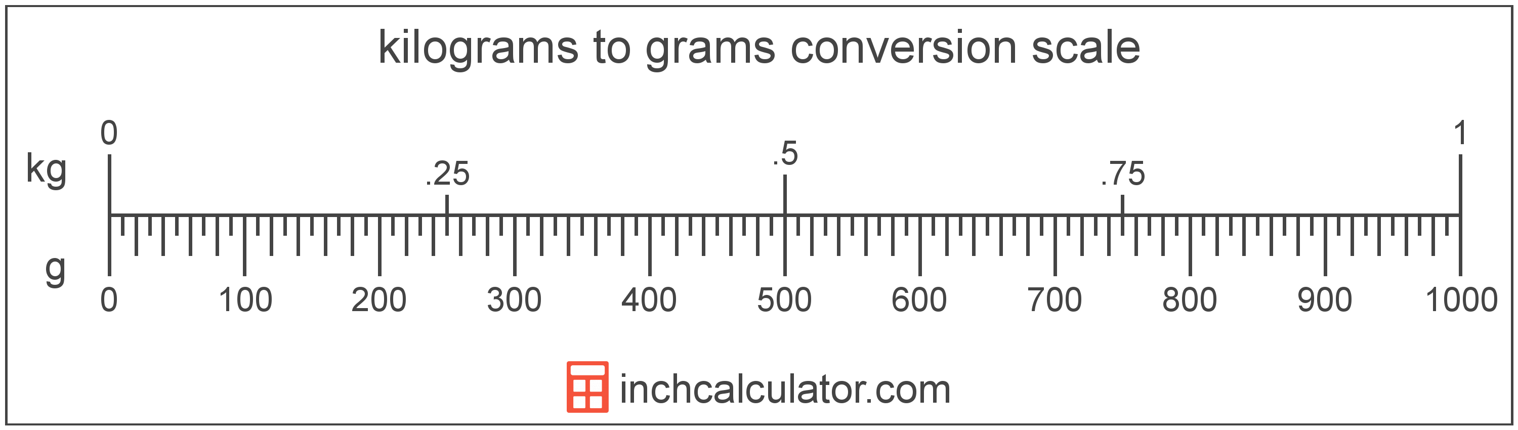 Convert Kilograms to Grams - (kg to g) - Inch Calculator