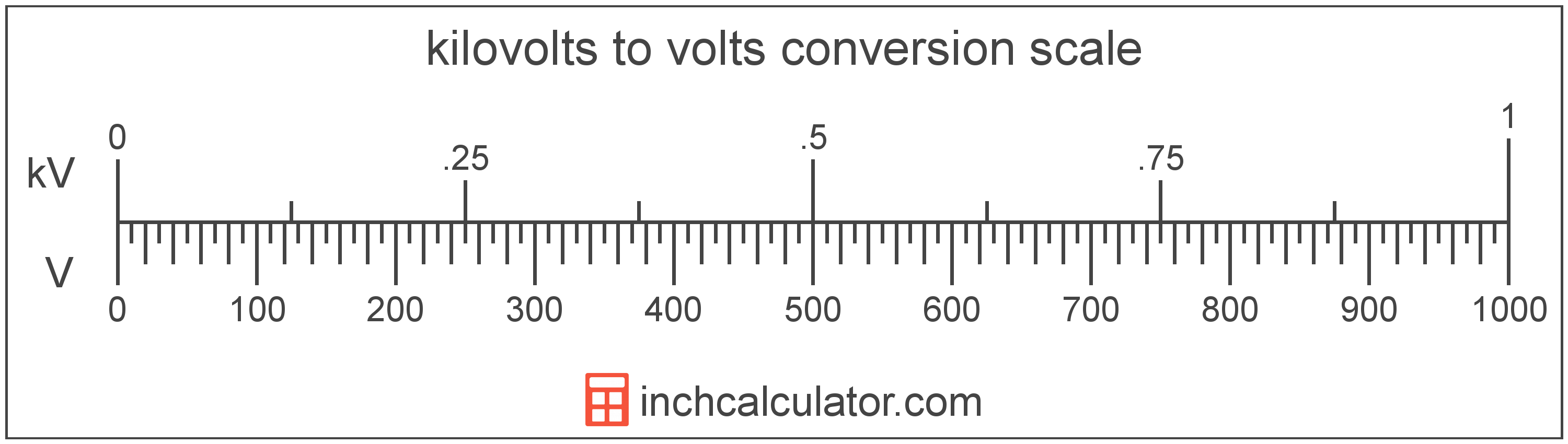 conversion scale showing kilovolts and equivalent volts voltage values