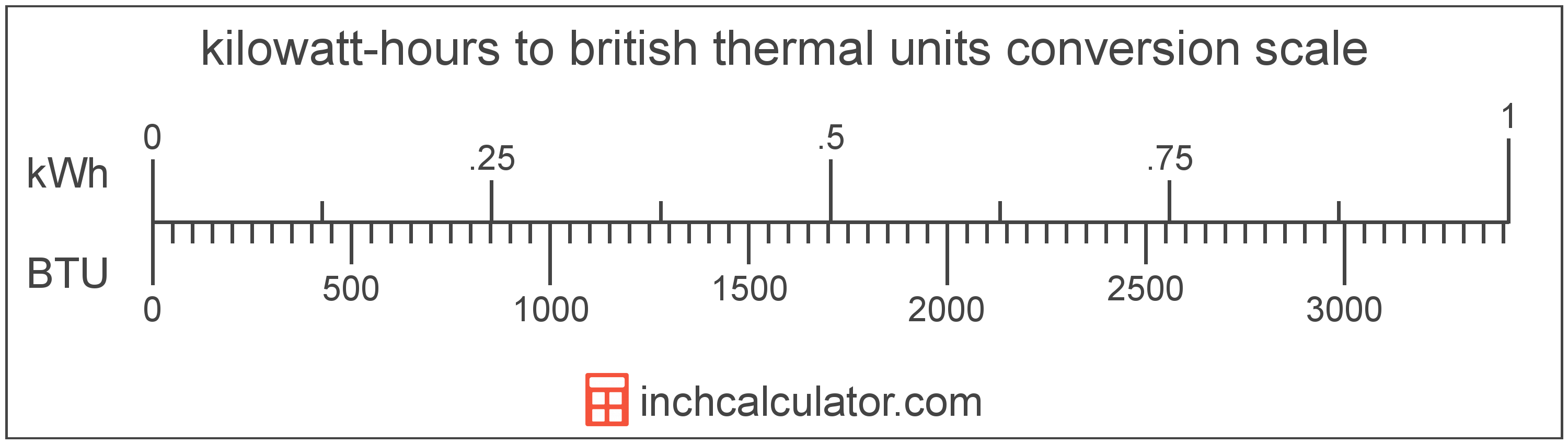 conversion scale showing kilowatt-hours and equivalent british thermal units energy values