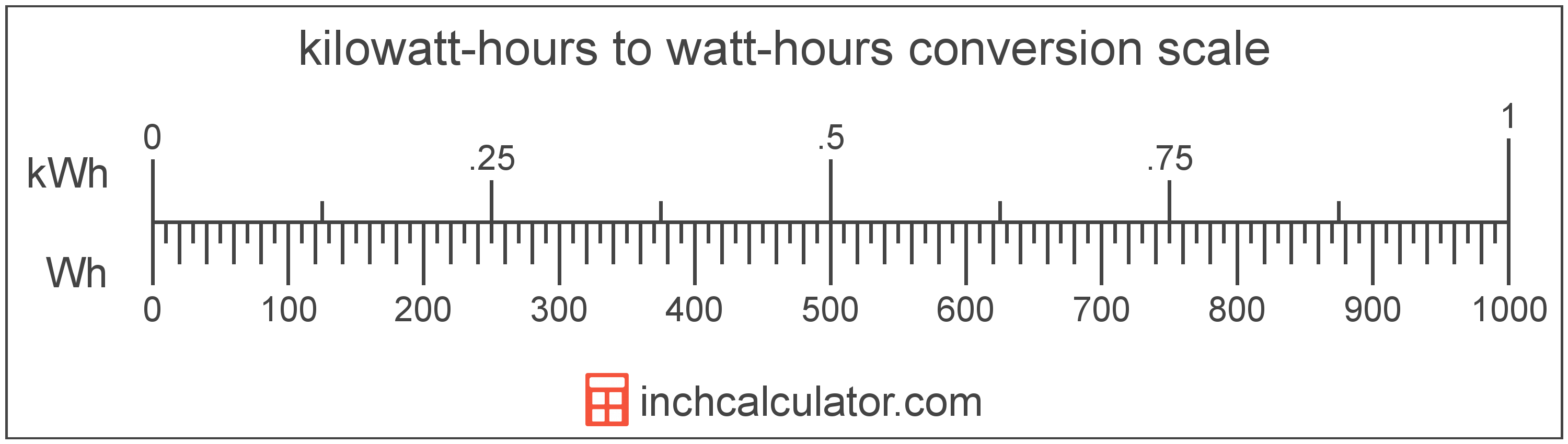 conversion scale showing watt-hours and equivalent kilowatt-hours energy values