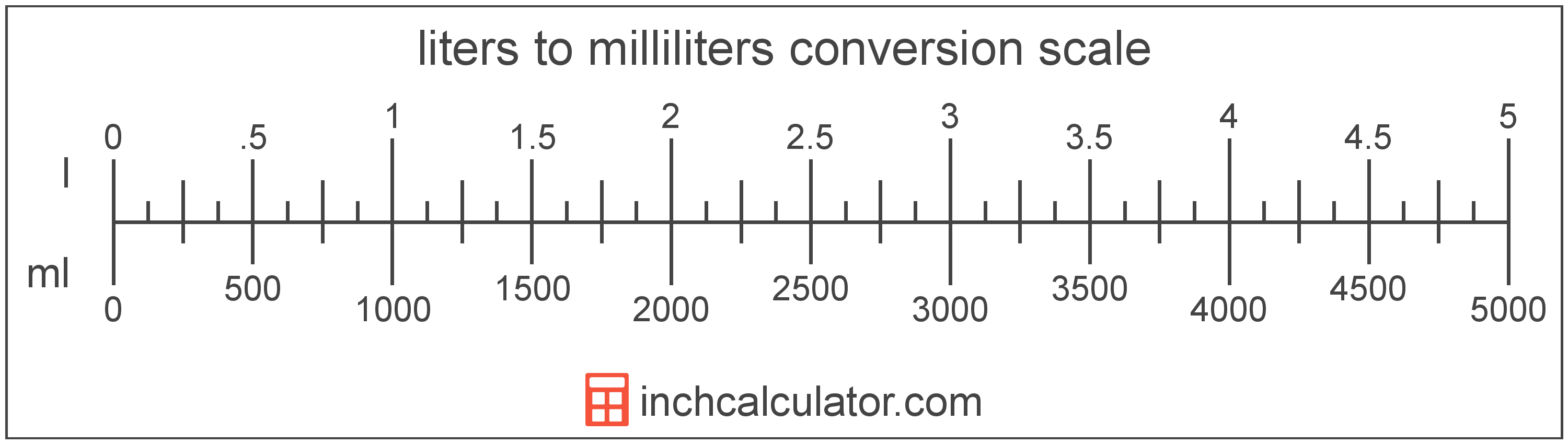 Convert Milliliters to Liters - (ml to l) - Inch Calculator