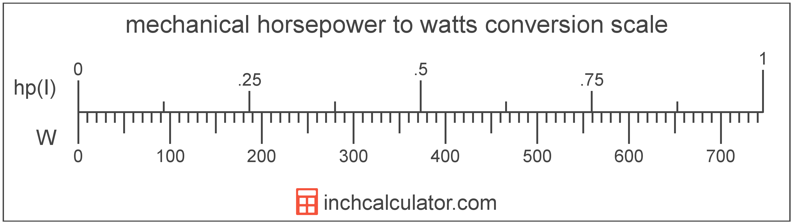 conversion scale showing watts and equivalent mechanical horsepower power values