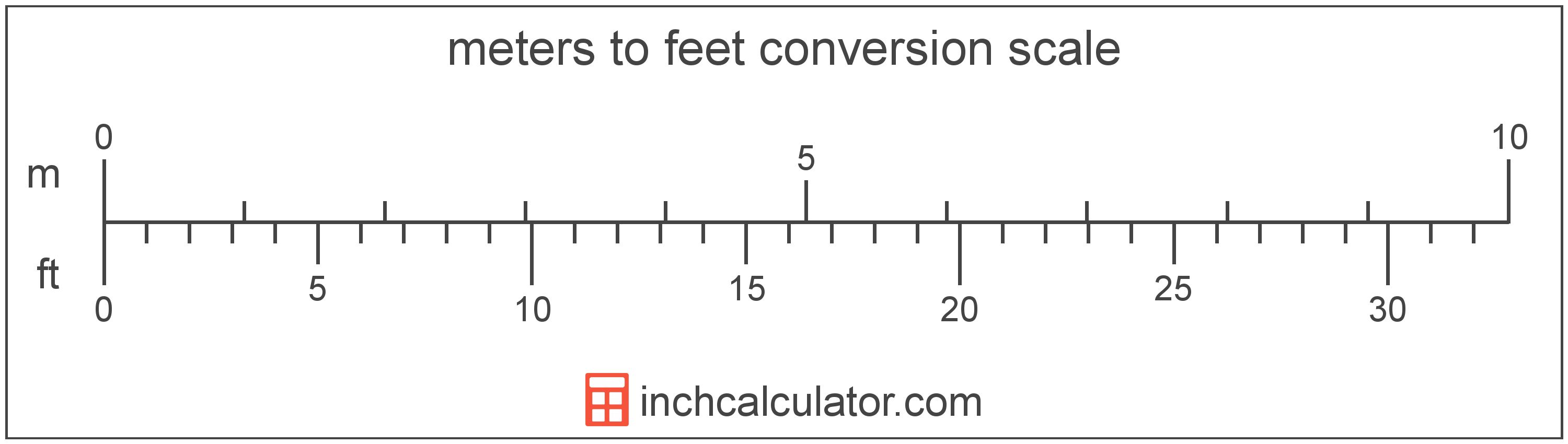 conversion scale showing meters and equivalent feet length values
