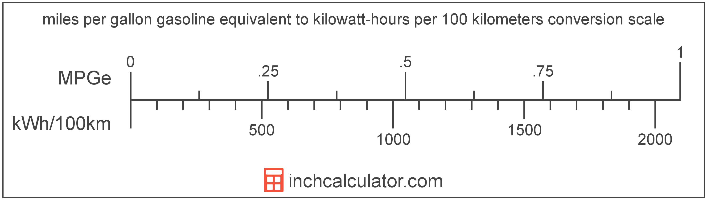 conversion scale showing miles per gallon gasoline equivalent and equivalent kilowatt-hours per 100 kilometers electric car efficiency values