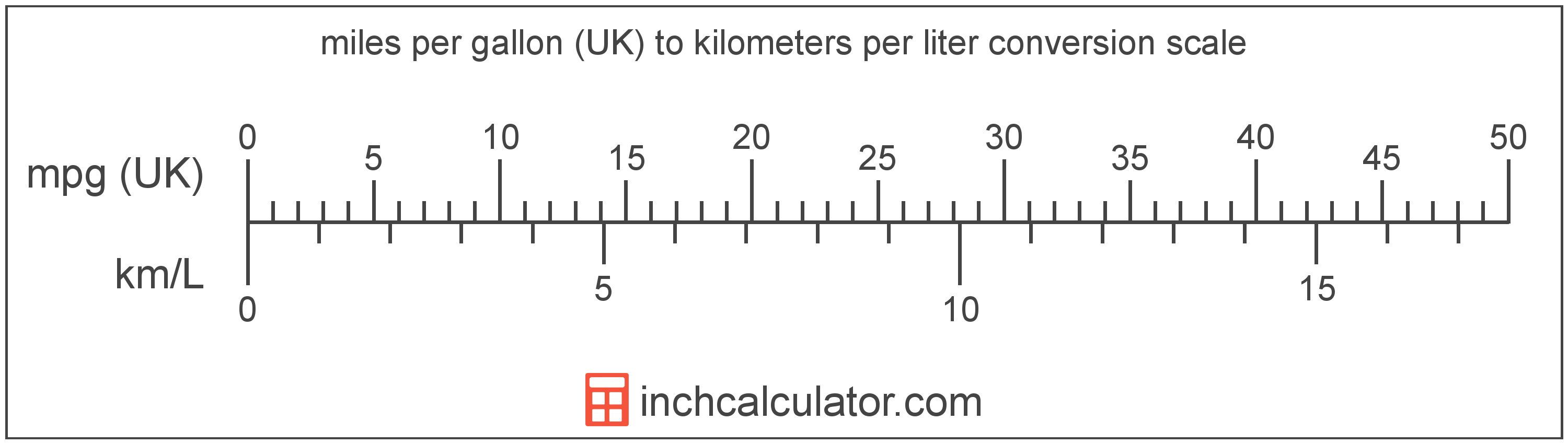 conversion scale showing kilometers per liter and equivalent miles per gallon (UK) fuel economy values