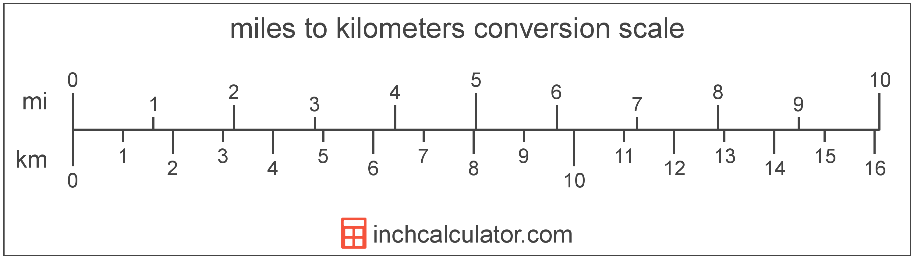 conversion scale showing miles and equivalent kilometers length values