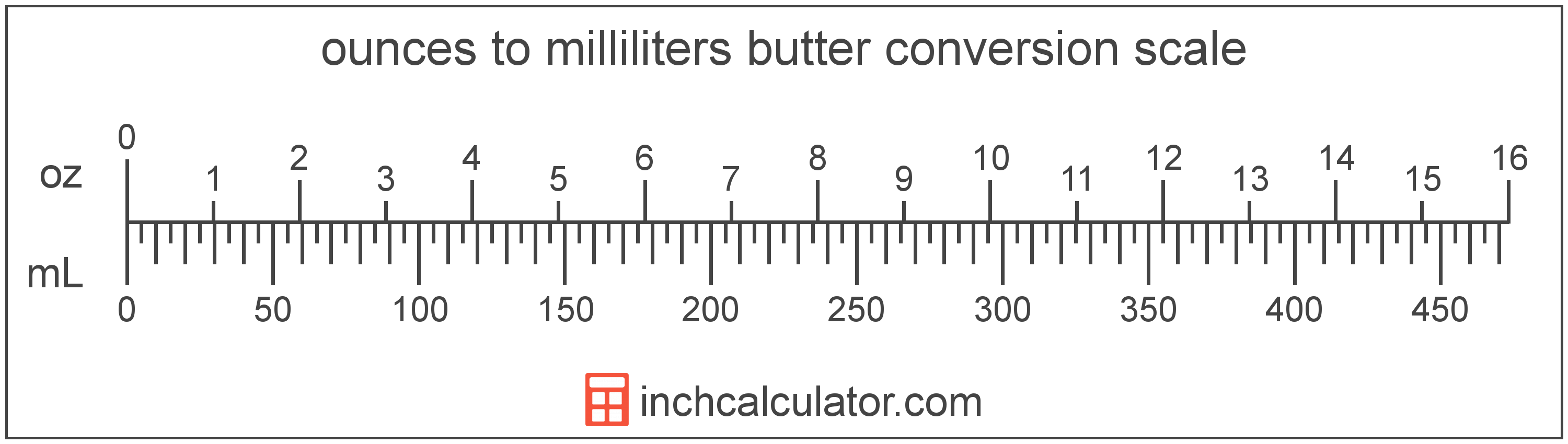 conversion scale showing milliliters and equivalent ounces butter values