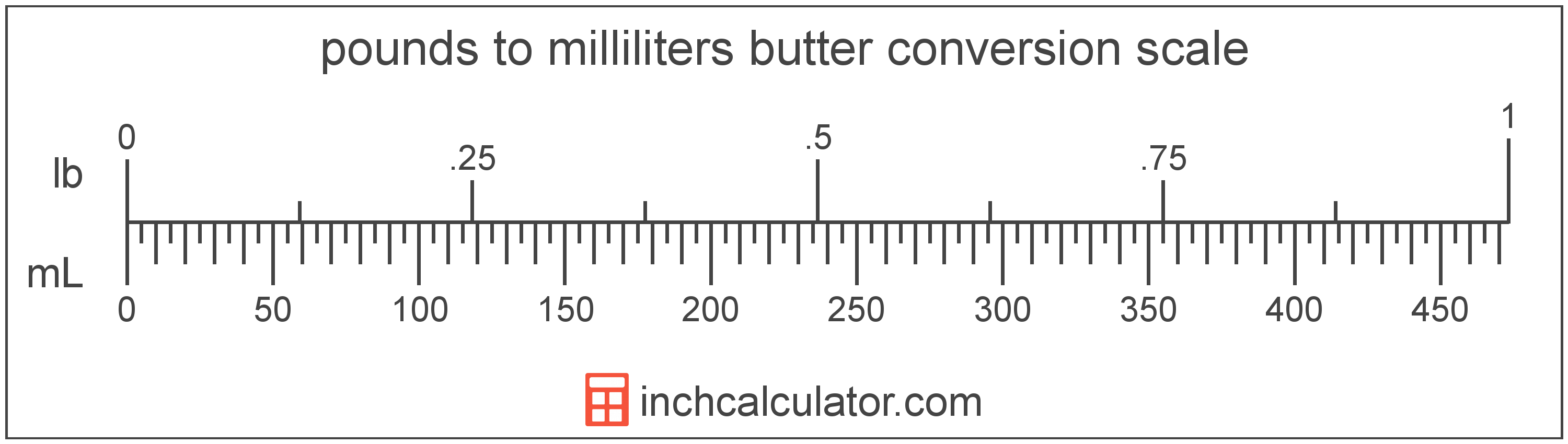 Milliliters Of Butter To Pounds Conversion Ml To Lb