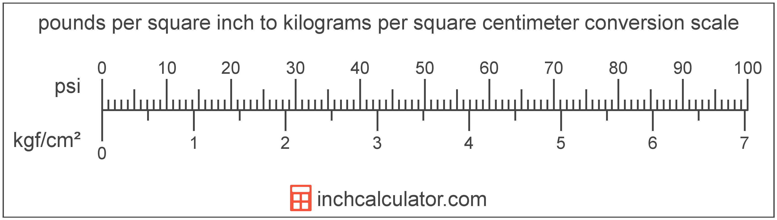 Convert Pounds Per Square Inch To Kilograms