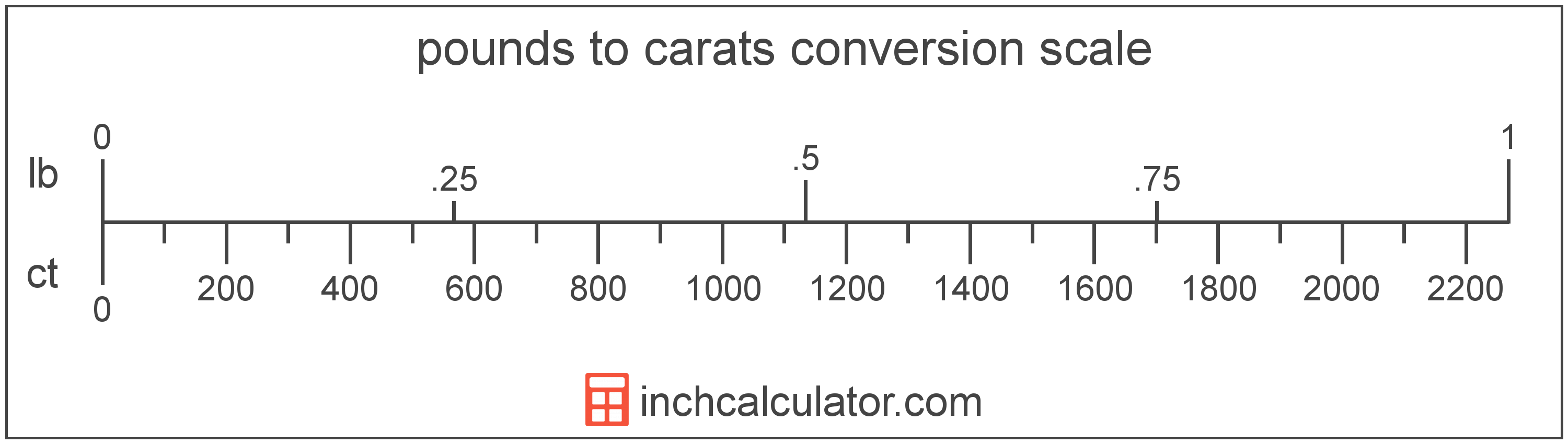 conversion scale showing carats and equivalent pounds weight values