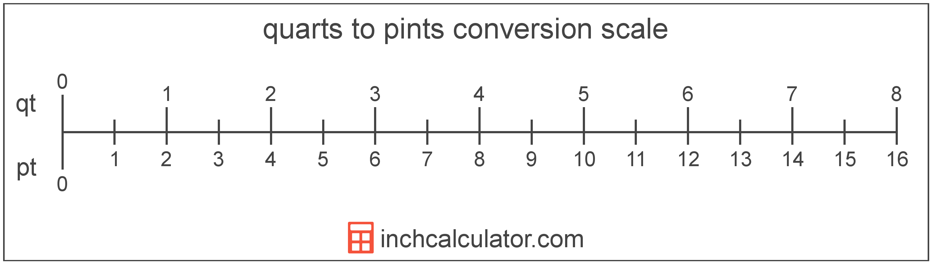 conversion scale showing pints and equivalent quarts volume values