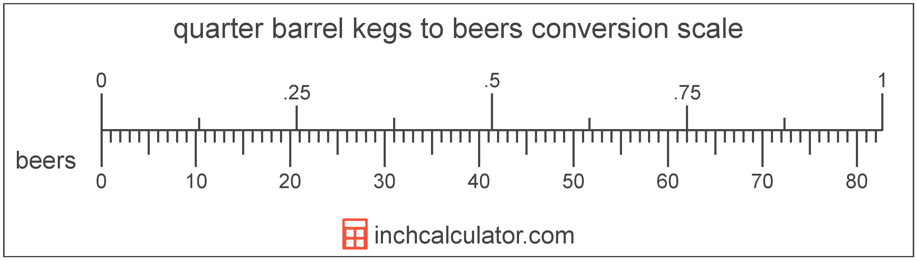 conversion scale showing beers and equivalent quarter barrel kegs beer volume values