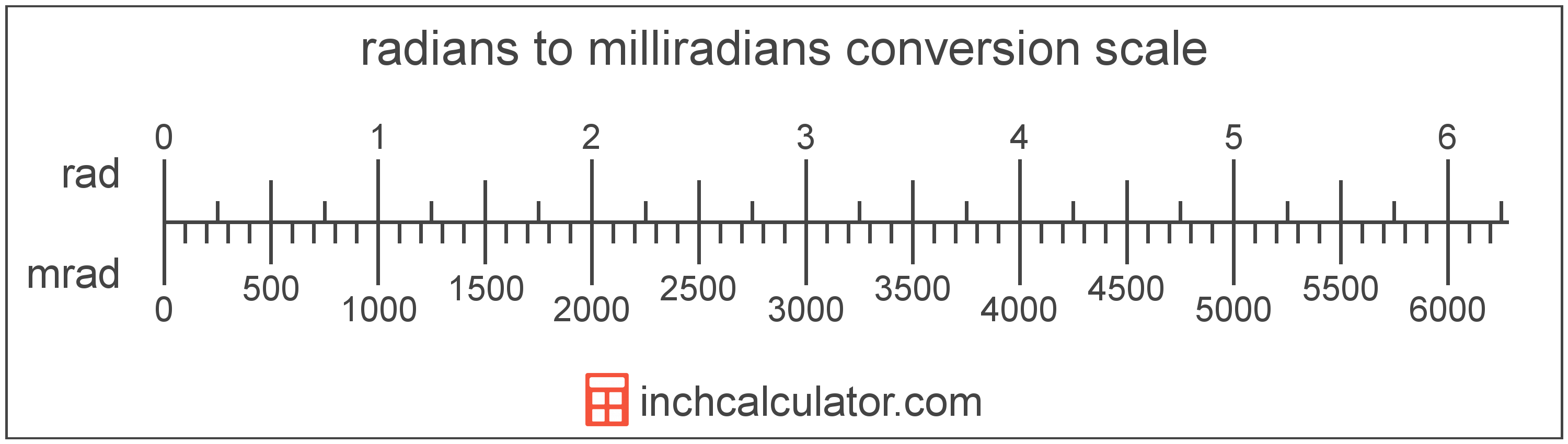 conversion scale showing milliradians and equivalent radians angle values