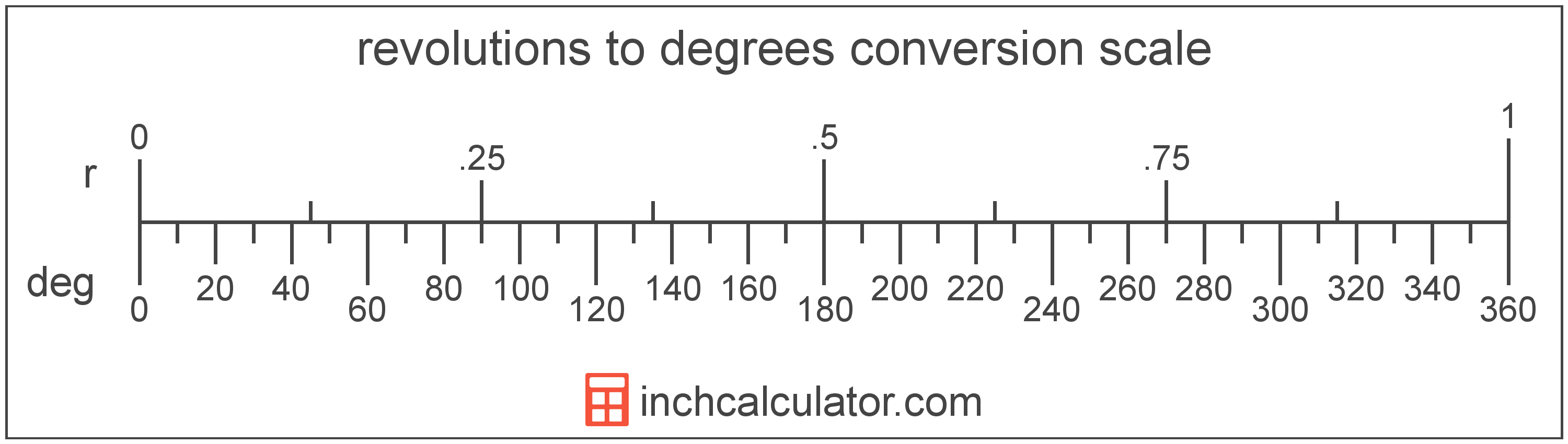 Convert Degrees to Revolutions - (° to r) - Inch Calculator