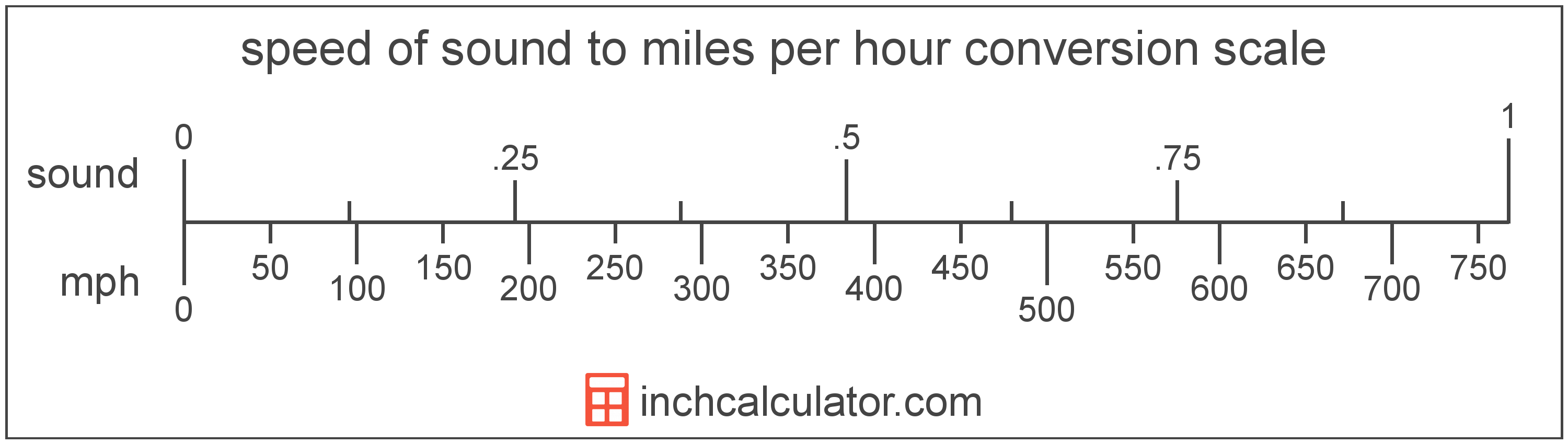 conversion scale showing speed of sound and equivalent miles per hour speed values