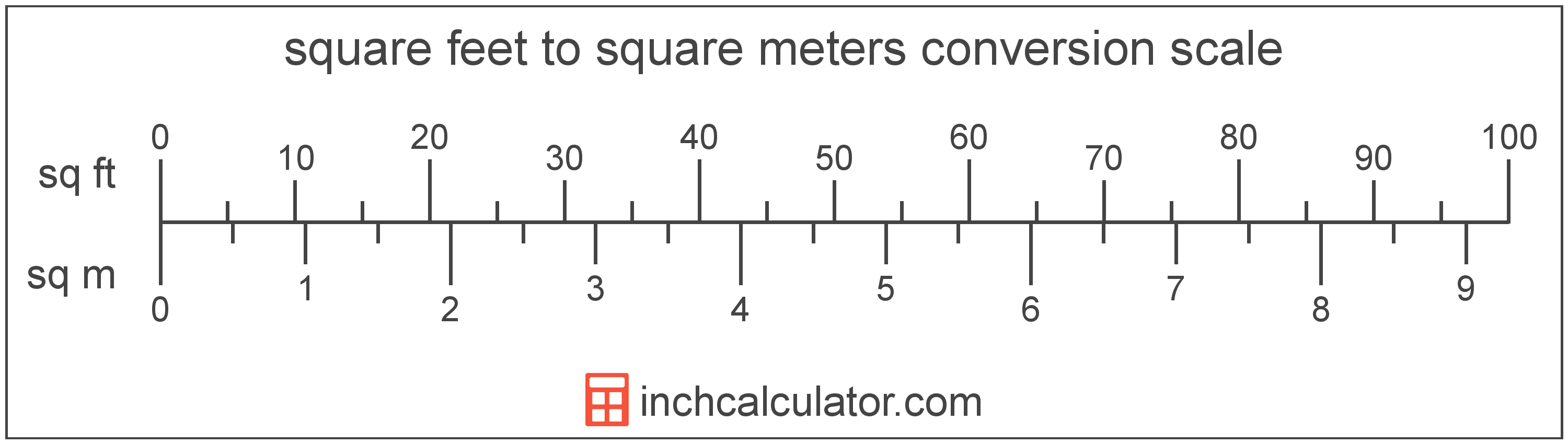 Convert Square Meters to Square Feet - (sq m to sq ft)