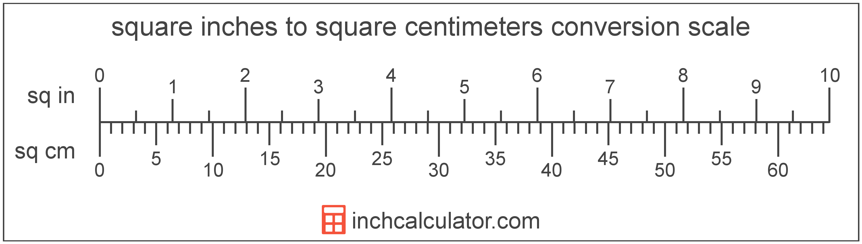 conversion scale showing square centimeters and equivalent square inches area values