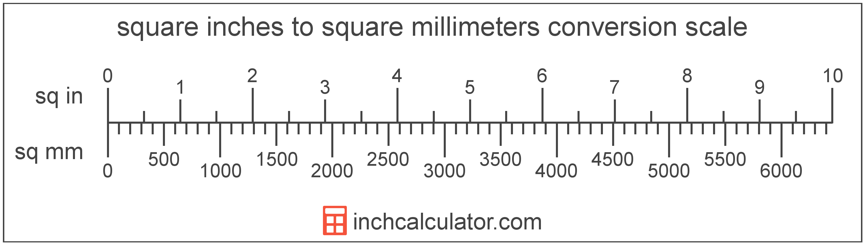 conversion scale showing square inches and equivalent square millimeters area values