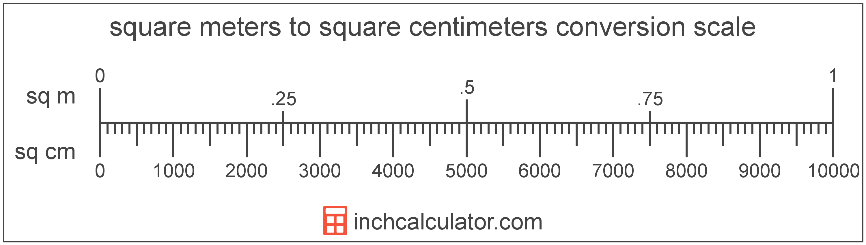 conversion scale showing square meters and equivalent square centimeters area values